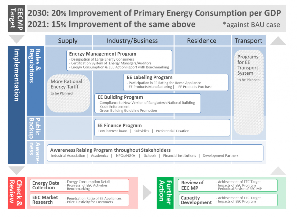 Energy Efficiency And Conservation Master Plan Up To 2030 Escap Policy Documents Managment
