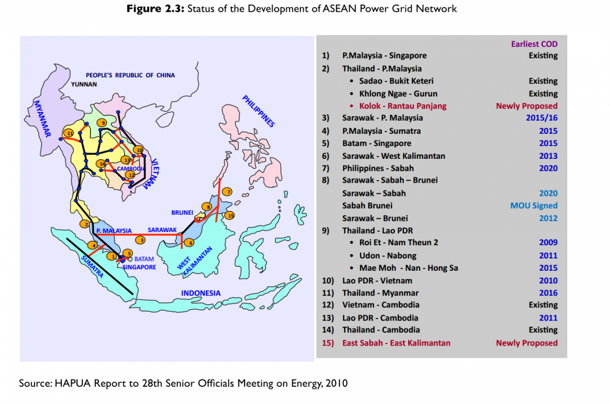 Masterplan on asean connectivity escap policy documents managment infrastructure energy malvernweather Gallery