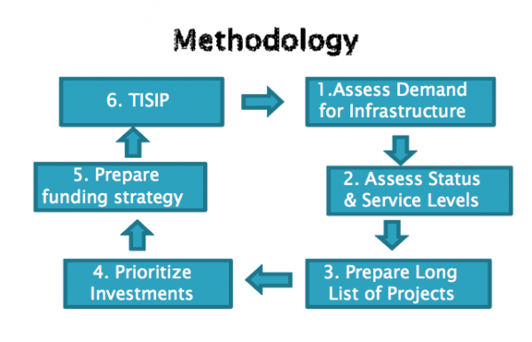 Tuvalu Infrastructure Strategy and Investment Plan 2012