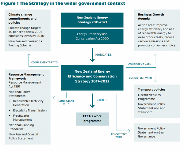 New Zealand Energy Efficiency and Conservation Strategy 2017